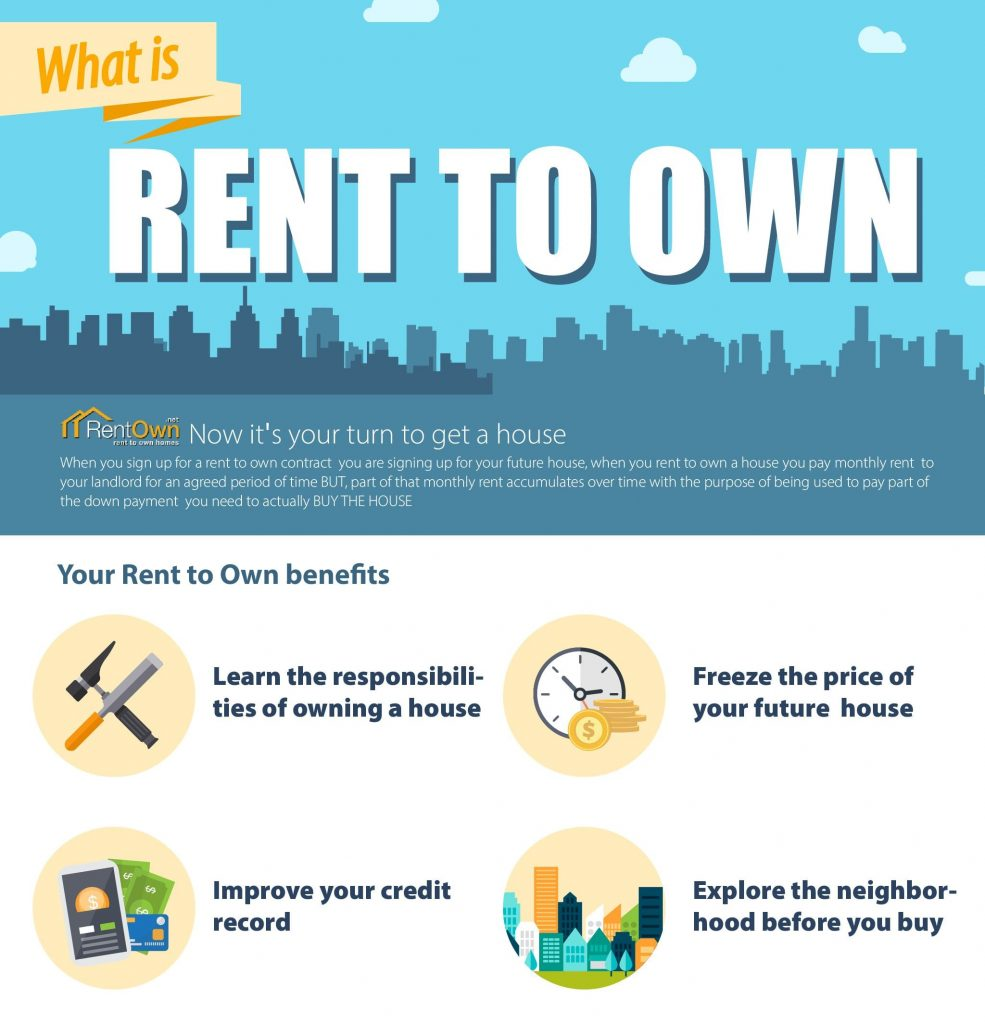 Website For Houses For Rent: Real Estate Investing 101: Rent To Own Homes