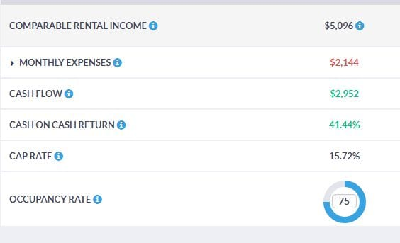 Calculate the Return on Investment