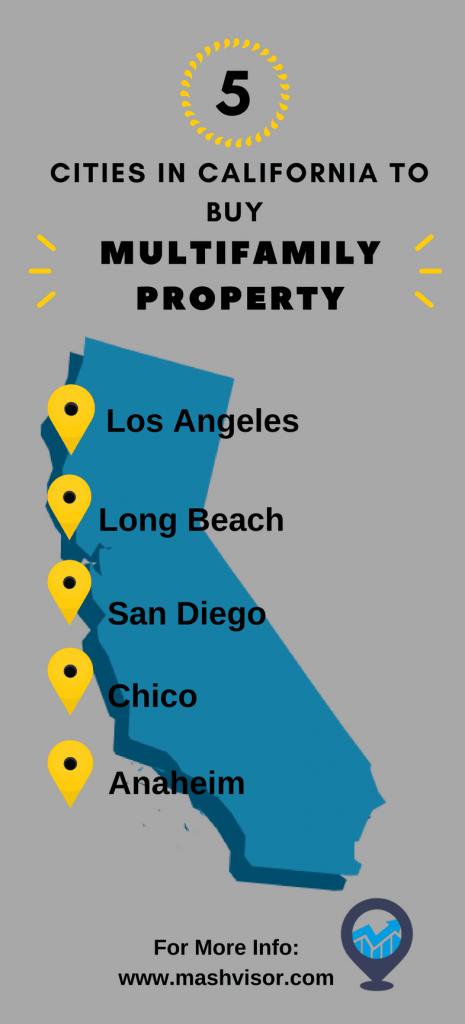 buying multifamily property