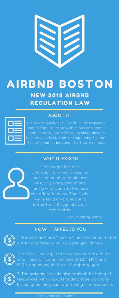 Airbnb Boston, Boston Real Estate Market, real estate investor, Airbnb laws, Boston Airbnb regulations