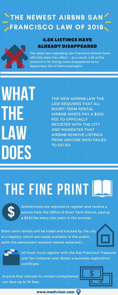 Airbnb San Francisco, Airbnb Laws, Airbnb rental properties