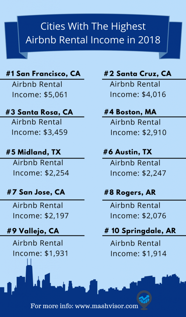 Airbnb rental income