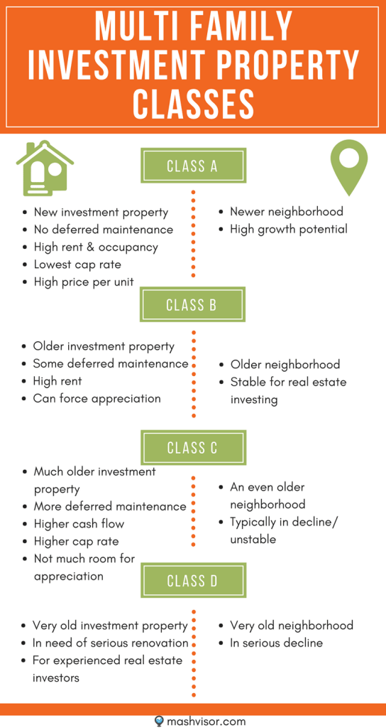 multi family investment properties