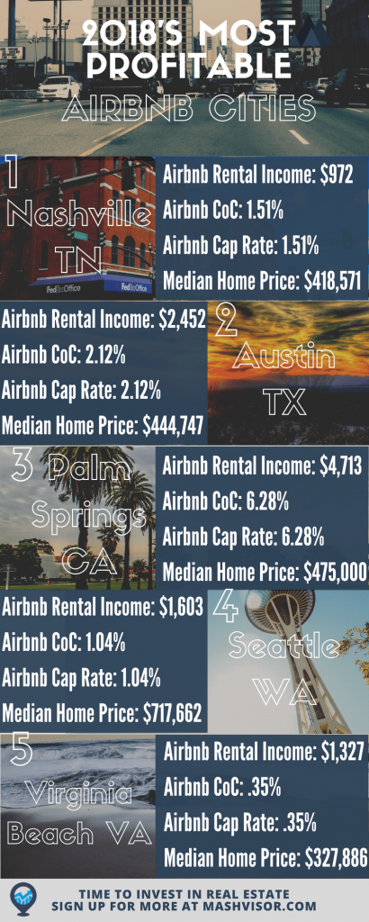 most profitable Airbnb cities