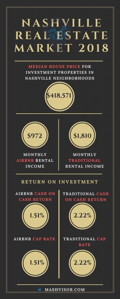 Nashville neighborhoods, Nashville real estate market 2018