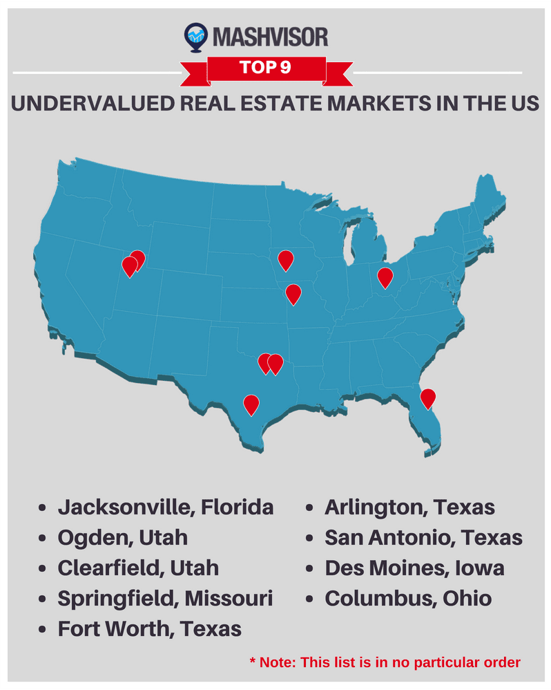 buy an investment property, undervalued cities, US housing market