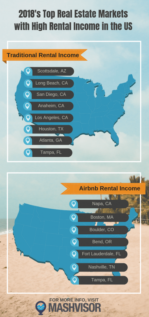 2018's Top Real Estate Markets with High Rental Income in the US