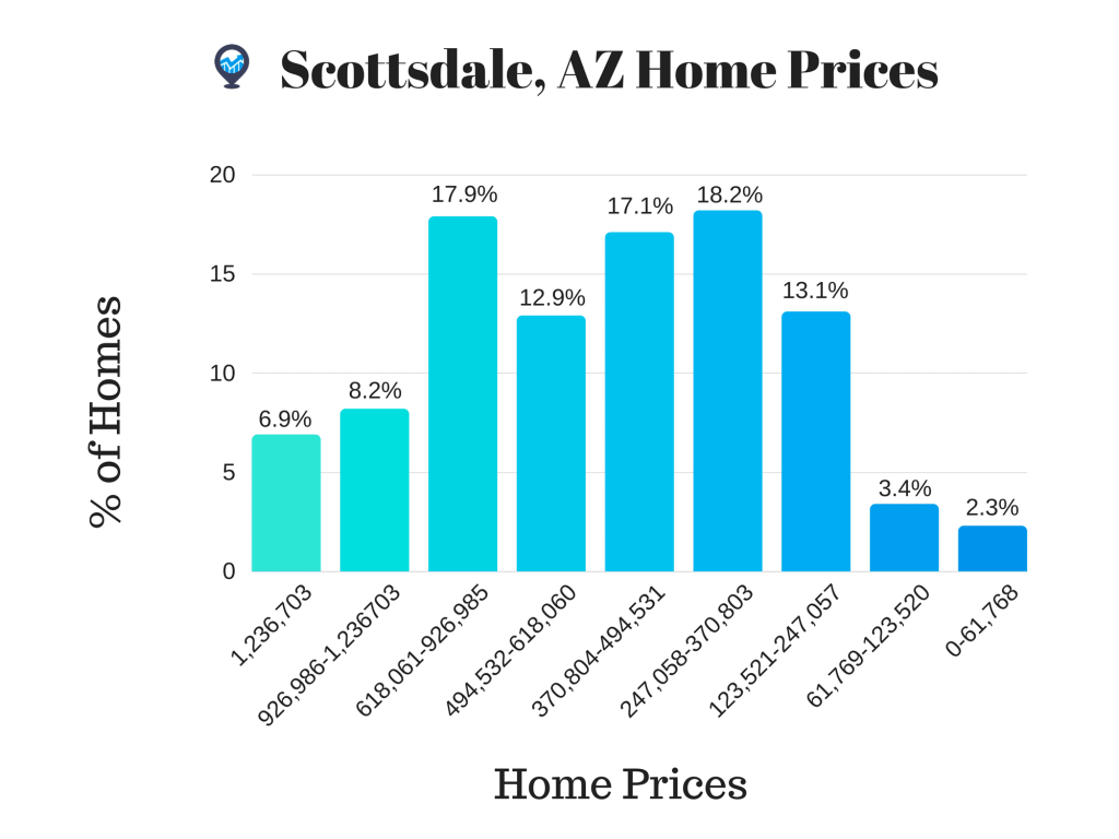 Scottsdale real estate market 2018
