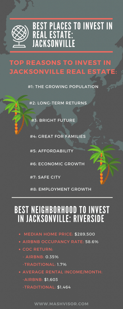 Best Places to invest in Real Estate_ Jacksonville