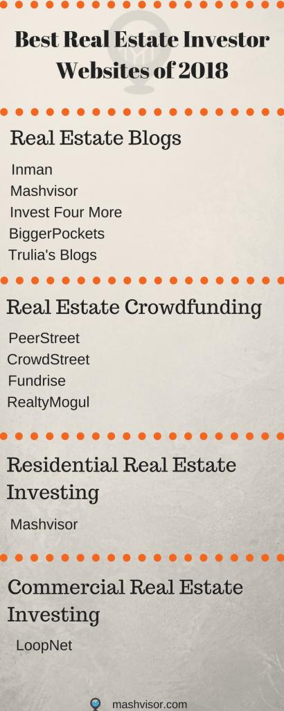 best real estate investor websites 2018