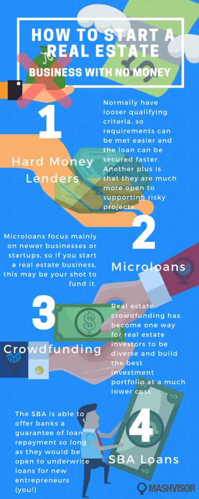 How to Start a Real Estate Business with No Money