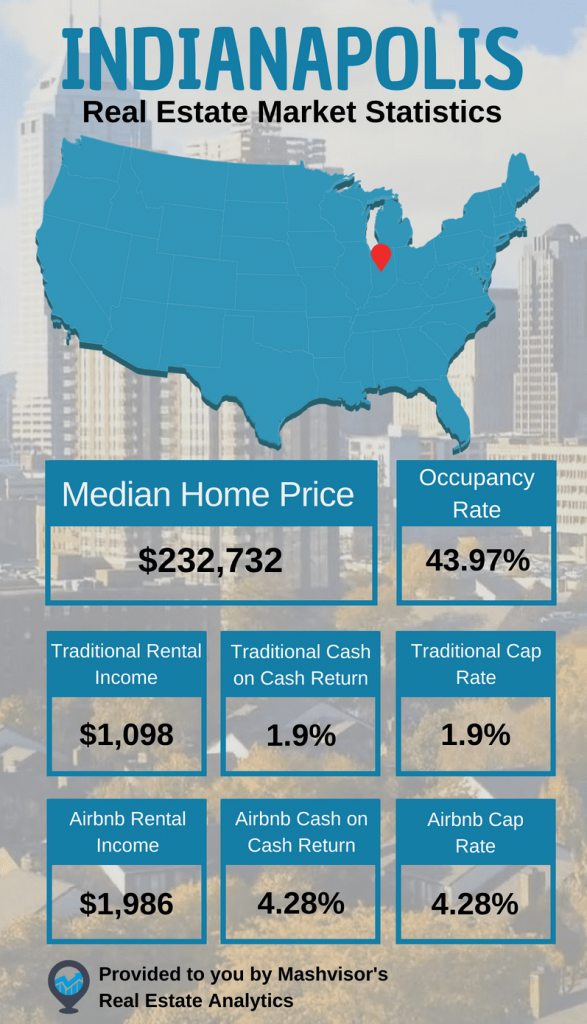 Indianapolis Real Estate