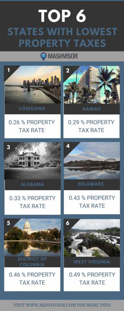 states with lowest property taxes