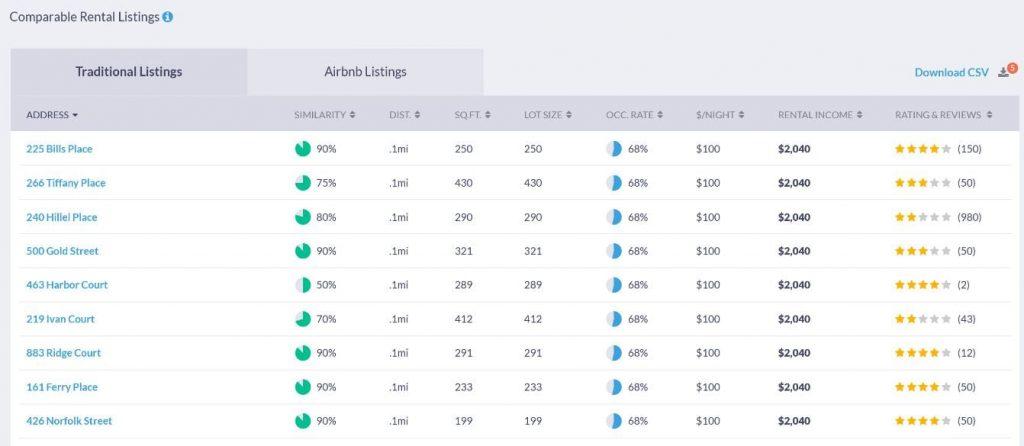 Mashvisor's Rental Comps - Rental Property Analysis