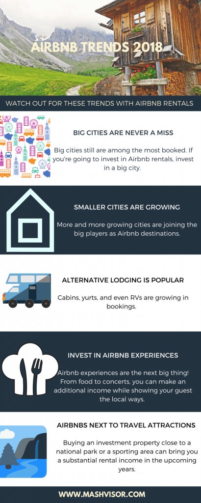 Airbnb Trends 2018
