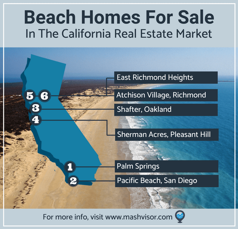 Beach Homes for Sale, California real estate