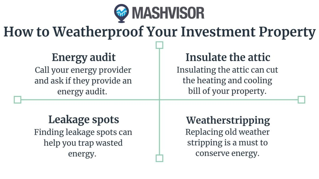 weatherproofing is forced real estate appreciation