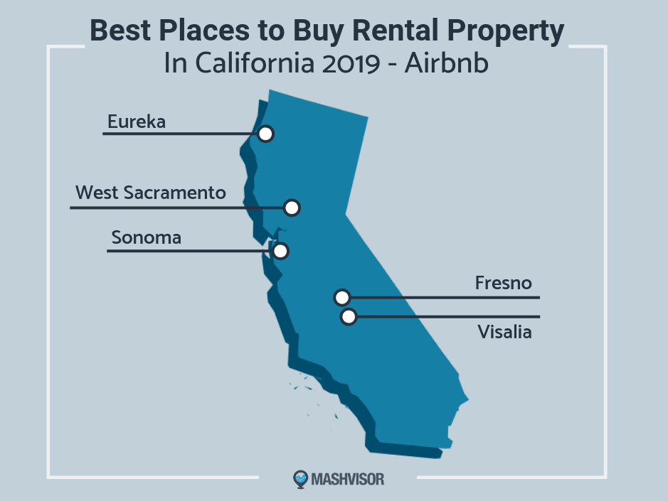 Best Places to Buy Rental Property in California 2019