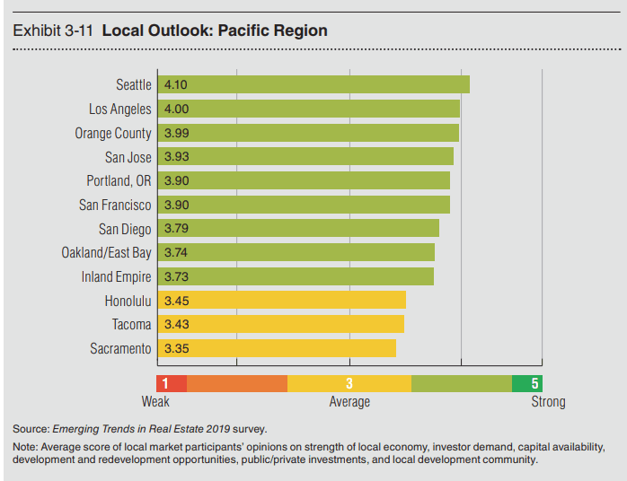 Seattle housing market