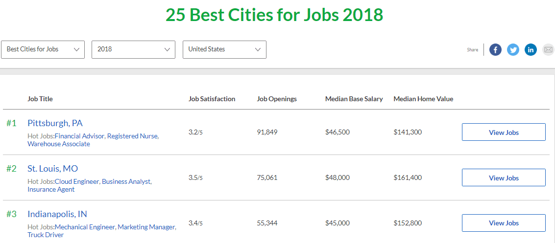 St. Louis real estate market is 2nd best market for jobs