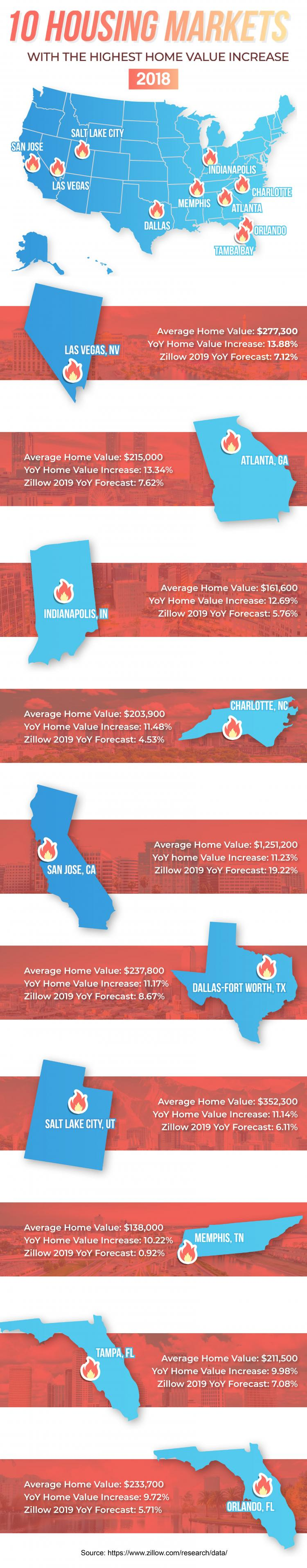 Infographic: The 10 Fastest-Growing Housing Markets in 2018 and Bold 2019 Predictions