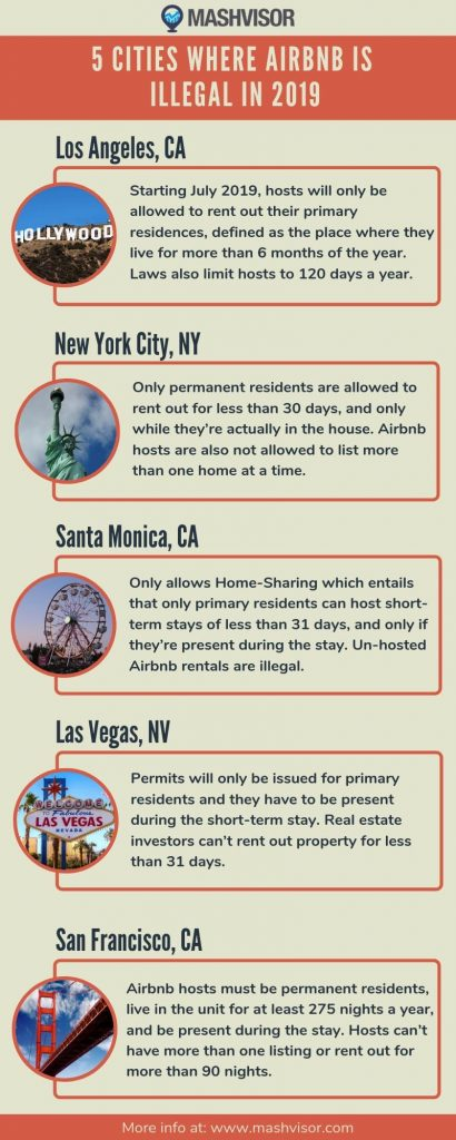 5 Cities Where Airbnb Is Illegal in 2019