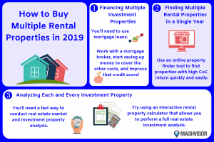 Learn how to buy multiple rental properties in a single year