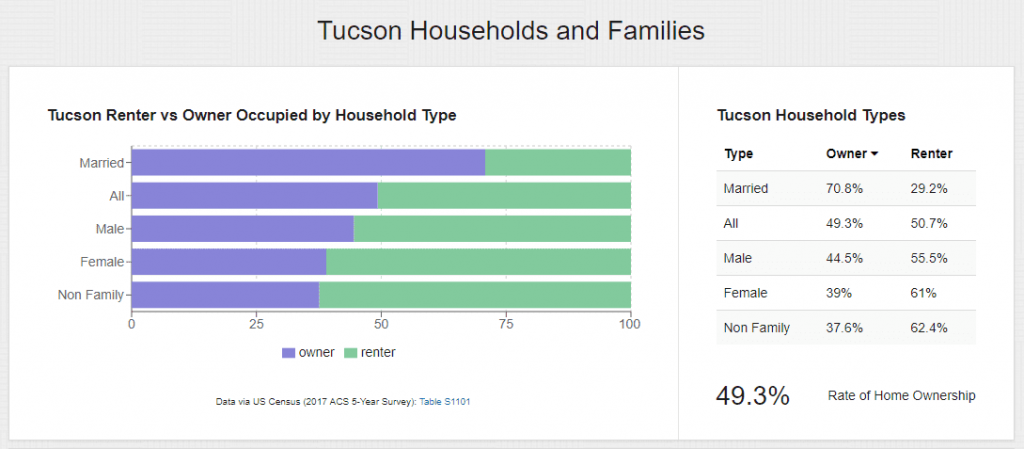 percentage of owner occupied households in the Tucson real estate market