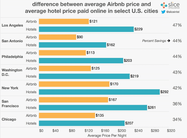 Demand is high in the vacation rental industry because Airbnb is more affordable to millennials