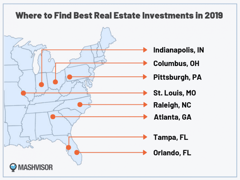 Cities with the best real estate investments