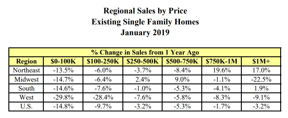 The housing market forecast regarding home sales by price in 2019