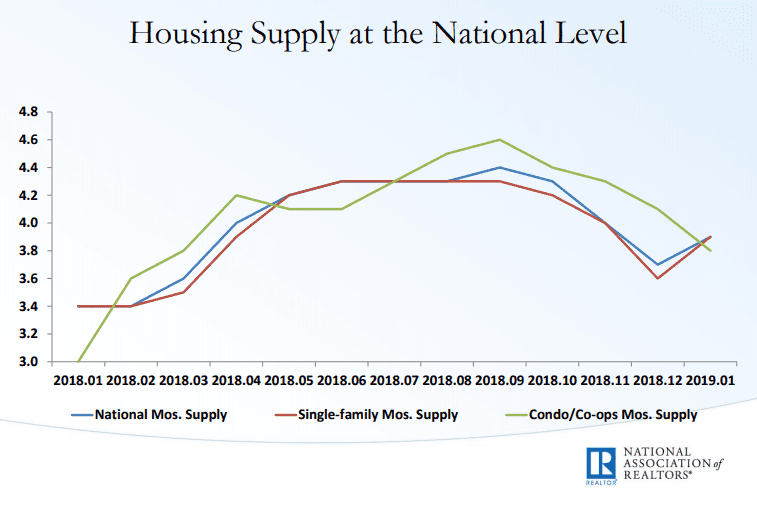 The housing market forecast regarding inventory and housing supply in 2019