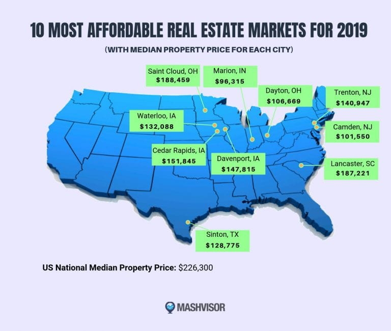 Here are the most affordable real estate markets for 2019
