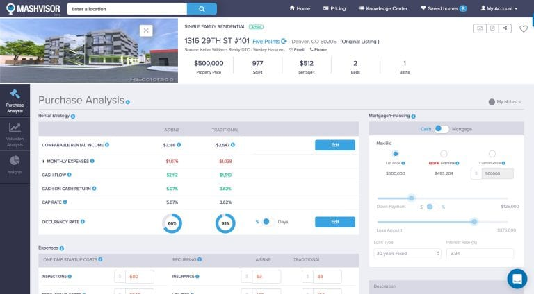 what is Mashvisor - property analytics page