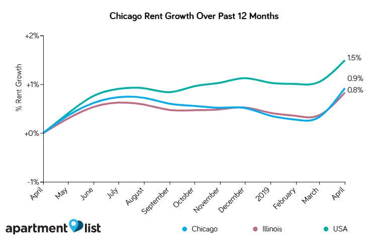rent growth trends in the Chicago real estate market