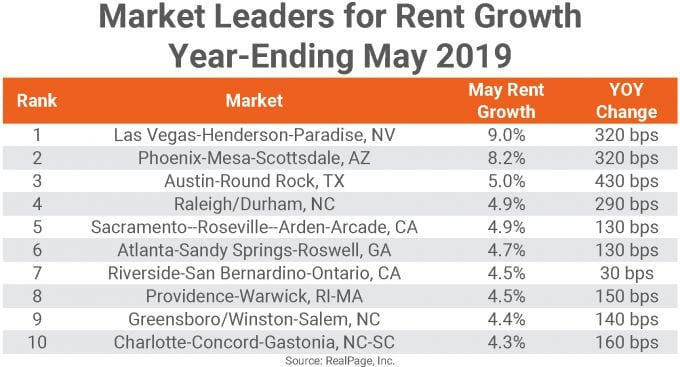 May rent growth for major cities