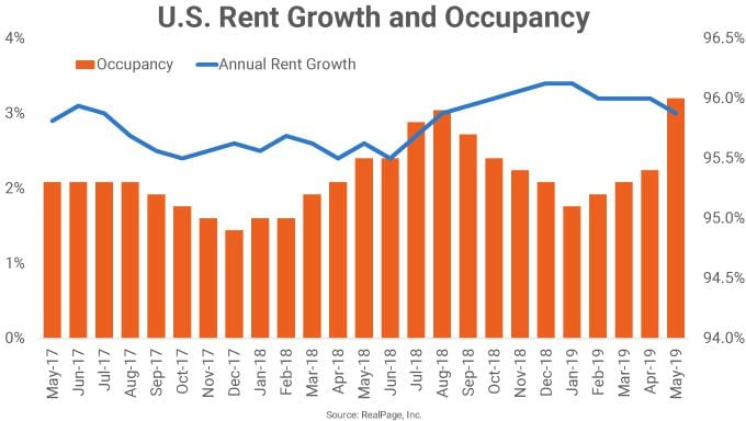 US rent growth and occupancy