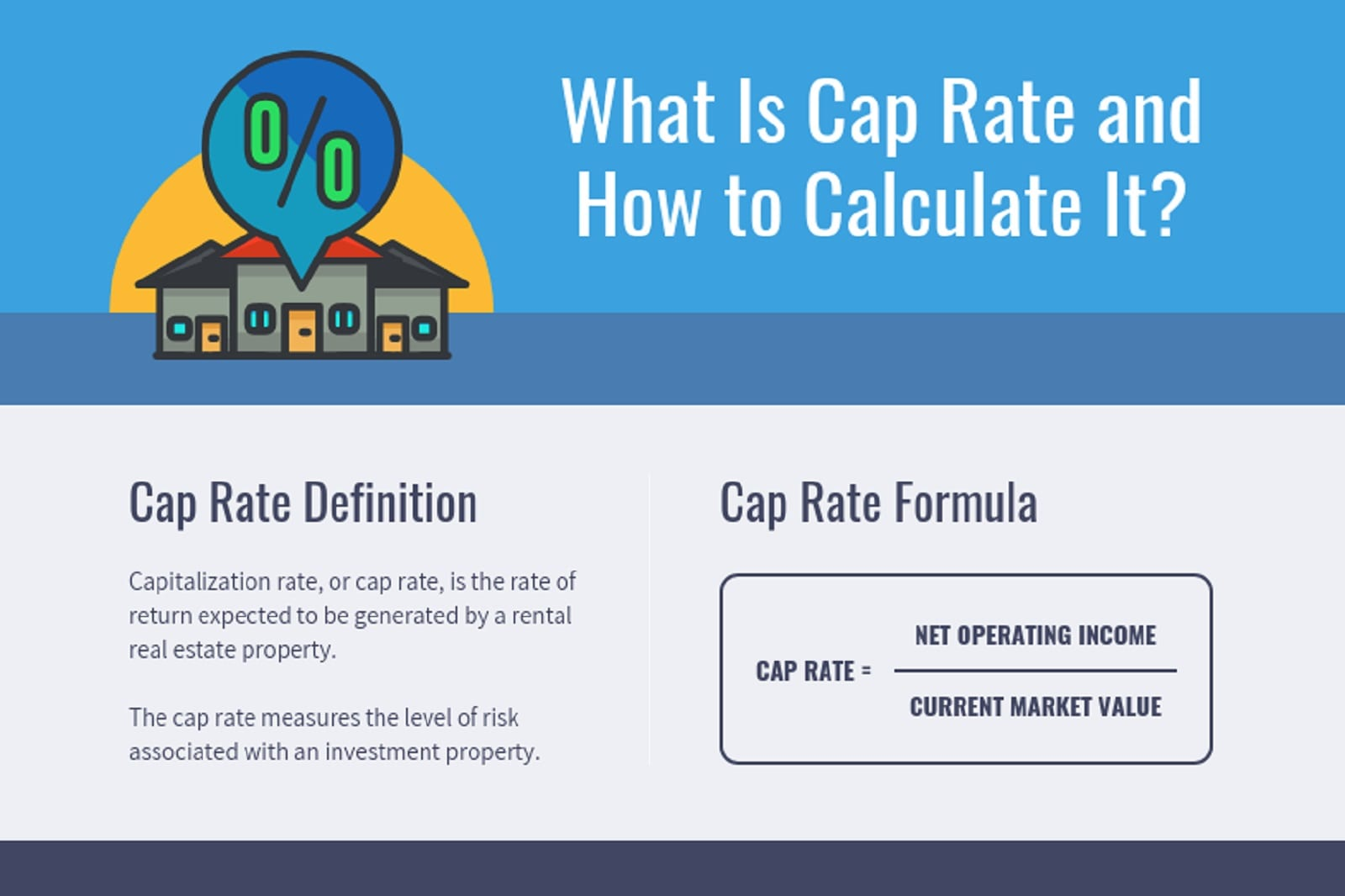What Is Cap Rate How To Calculate It Infographic Mashvisor