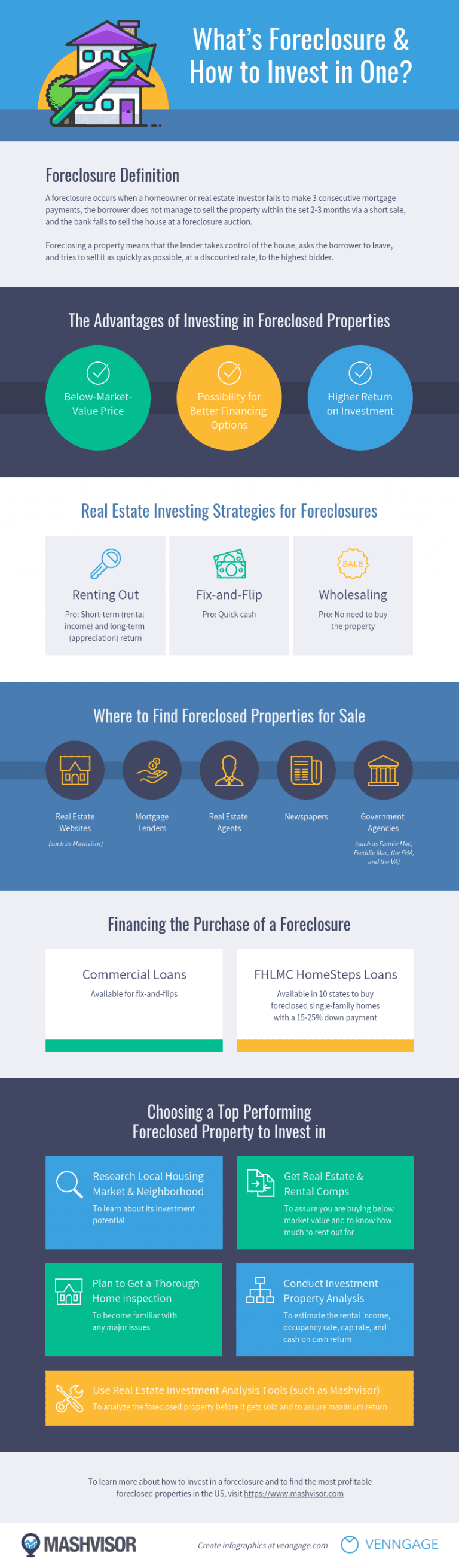 What's Foreclosure and How to Invest in One Real Estate Infographic