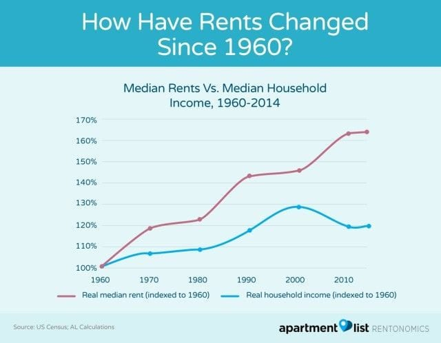 Rental property investment strategy: how rents have changed