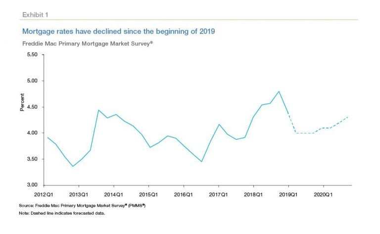 housing market predictions - mortgage rates