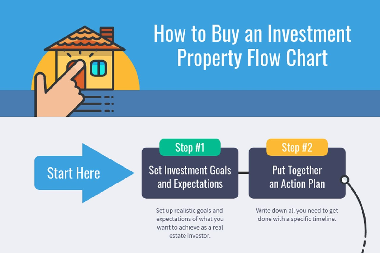 How To Buy An Investment Property Flow Chart Investment Property Tips Mashvisor Real Estate Blog