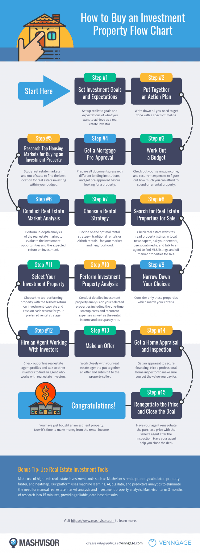 This flow chart shows you how to buy an investment property