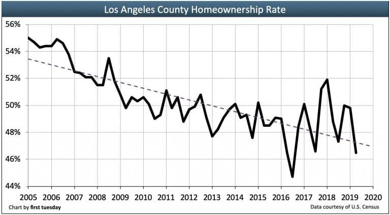 Los Angeles real estate market predictions - Homeownership