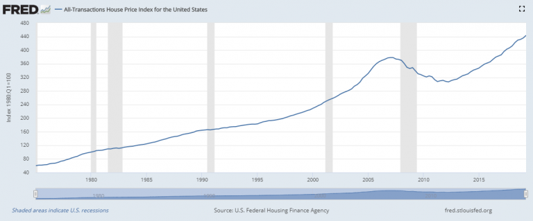should we expect a housing bubble in 2020?