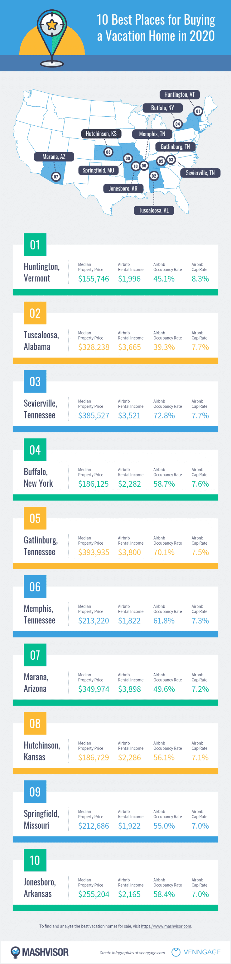 Best Places for Buying a Vacation Home - Real Estate Infographic