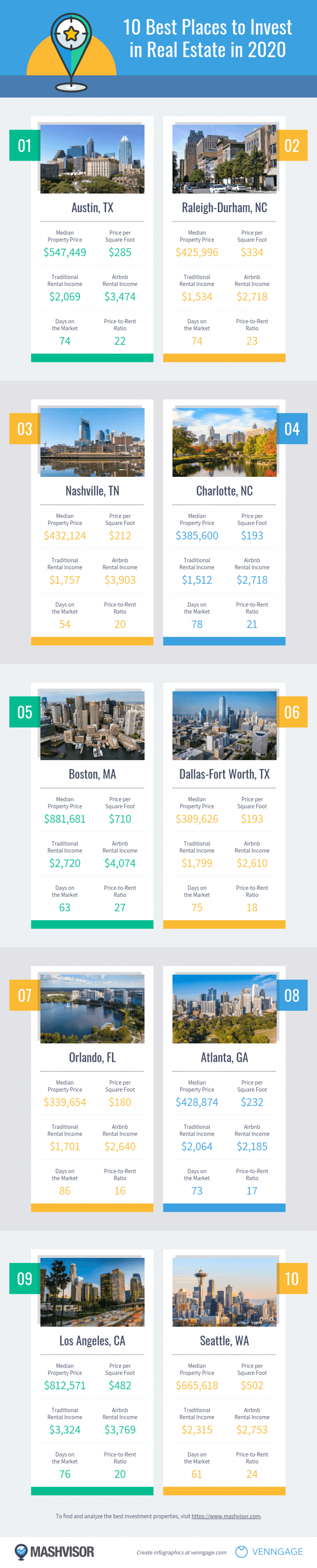 best places to invest in real estate in 2020 infographic