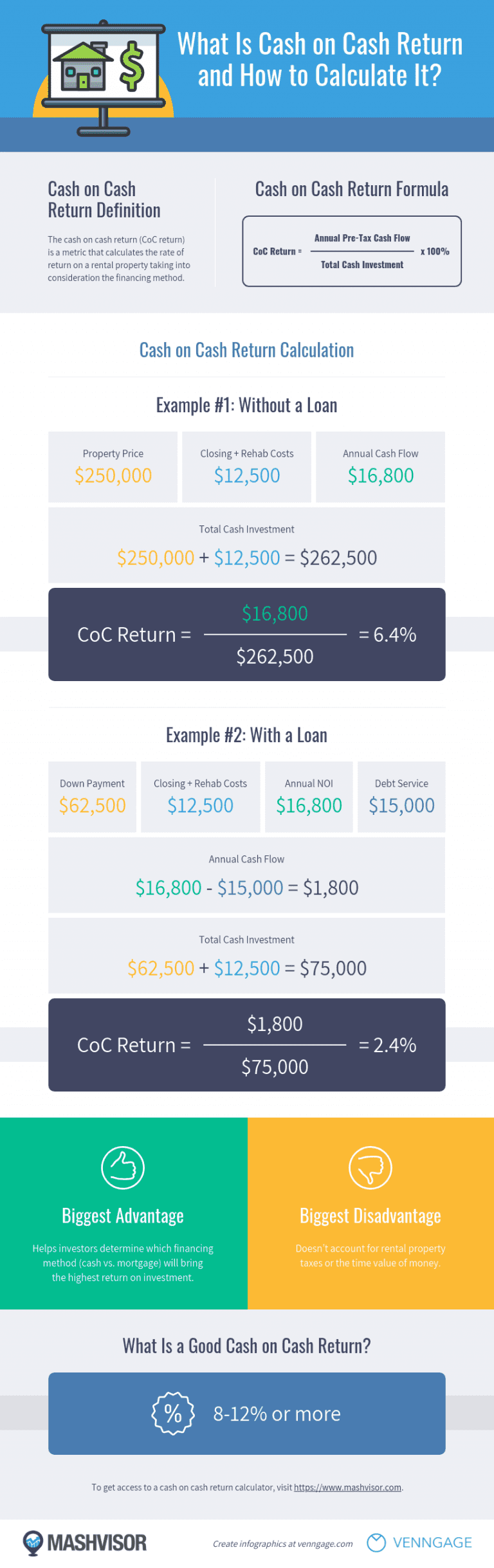 what is cash on cash return in real estate