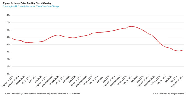 US Housing Market Is Heating Up