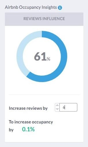 airbnb reviews are related to airbnb occupancy rates
